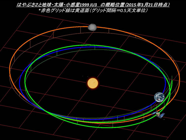はやぶさ2と地球、太陽、小惑星1999 JU3 の位置関係(概略図)
